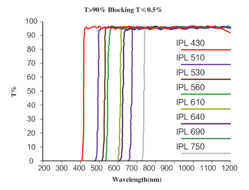 IPL filter